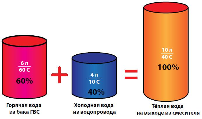 пропорции смешения воды