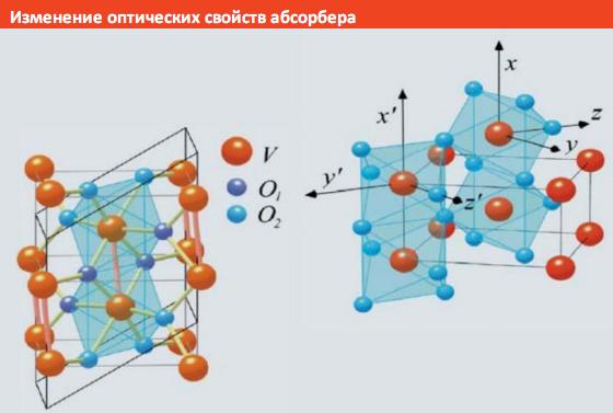 Изменение оптических свойств абсорбера висманн