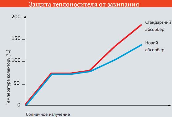 график температуры теплоносителя в солнечных коллекторах висманн