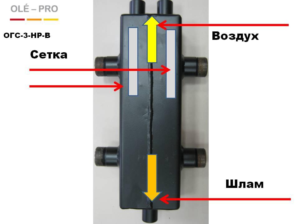 Гидроуравниватель , гидравлический разделитель, гидрострелка, OLE-PRO,серия BASE,OГС-3-HP-B, Устройство.