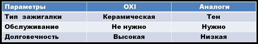 Керамическа зажигалка, для пеллетной горелки ,OXI