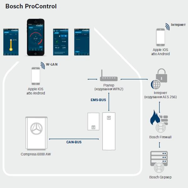 Тепловой насос воздух-вода Compress 6000 AW,Bosch ProControl