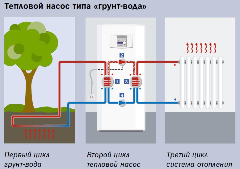 Тепловой насос типа «грунт-вода» BOSCH принцип действия