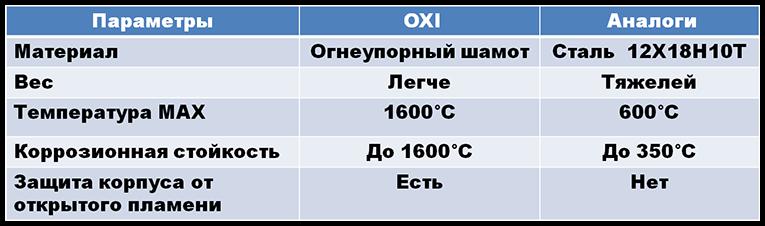 преимущество керамики пеллетной горелки окси таблица2