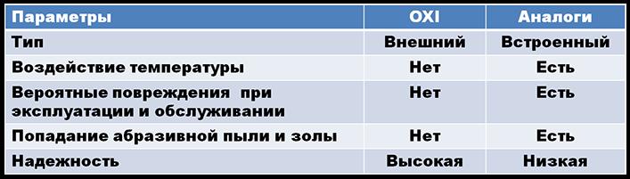 таблица контроллеры пеллетной горелки