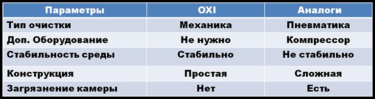 таблица .сервопривод пеллетной горелки ,окси,OXI