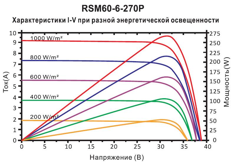 Солнечных батарей Risen Energy -NOCT