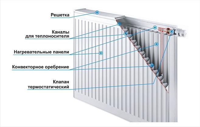 Стальной панельный радиатор устройство