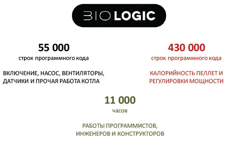 Автоматики BIOLOGIC резко отличается от большинства подобных систем тем