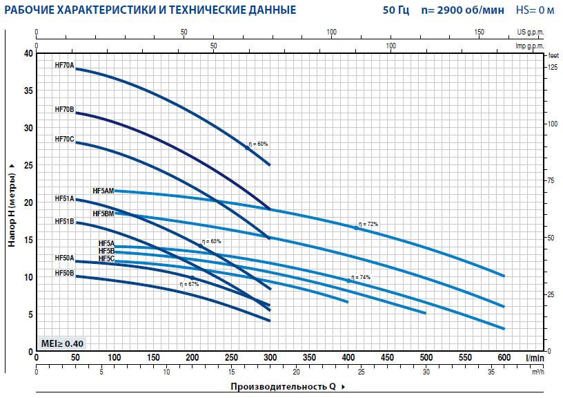 Графики,Центробежные электронасосы Pedrollo HF