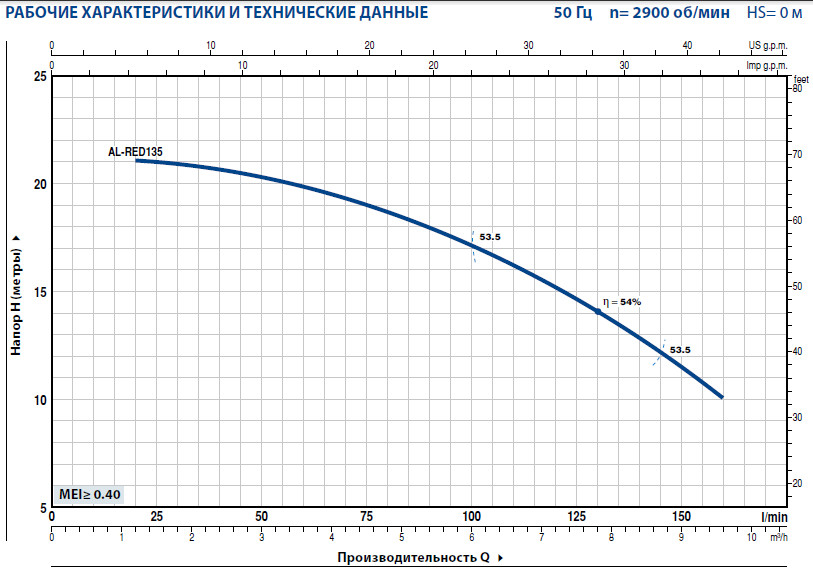 Графики Центробежных электронасосов Pedrollo AL-RED