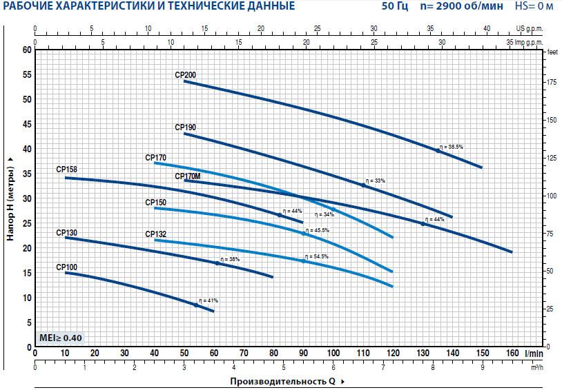 Графики насосов Pedrollo серии CP