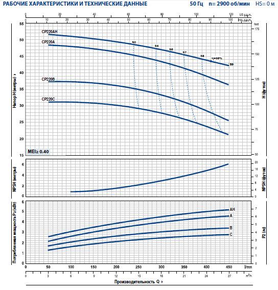Графики CP 220