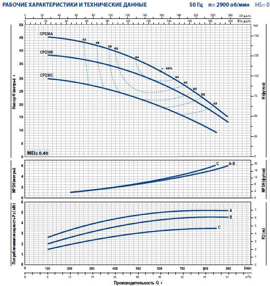 Графики насосов Pedrollo CP 230