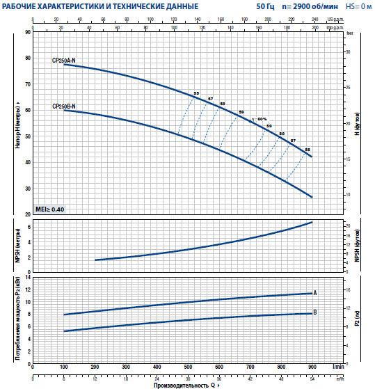 Графики насосов Pedrollo CP 250