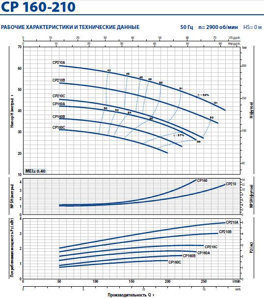 Графики CP 160-210