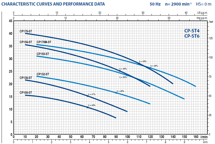 График Центробежных электронасосов Pedrollo CP-ST