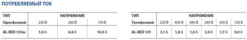 Потребляемый ток Центробежных электронасосов Pedrollo AL-RED