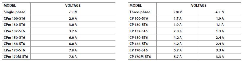 Потребляемый ток электронасосов Pedrollo CP-ST-2