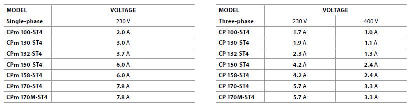 Потребляемый ток электронасосов Pedrollo CP-ST