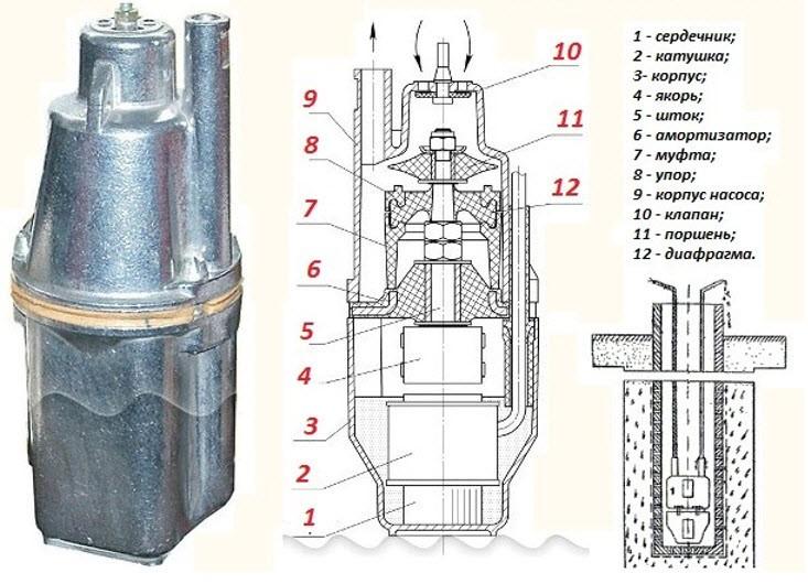 Устройство вибрационного насоса для полива