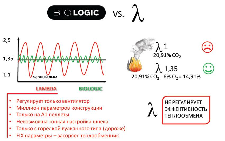 Эффективность сгорания в котлах Biodom