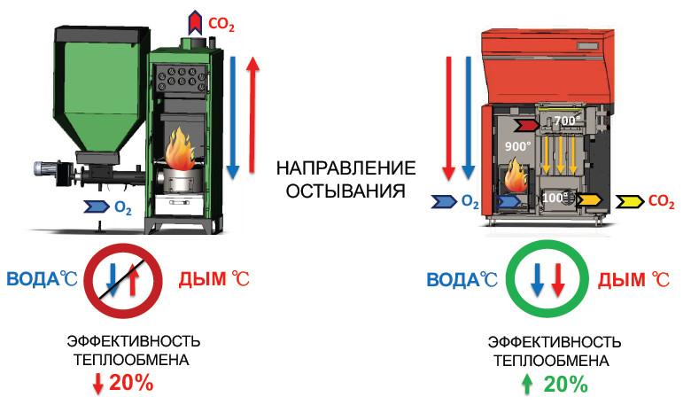 направление остывания котлов biodom