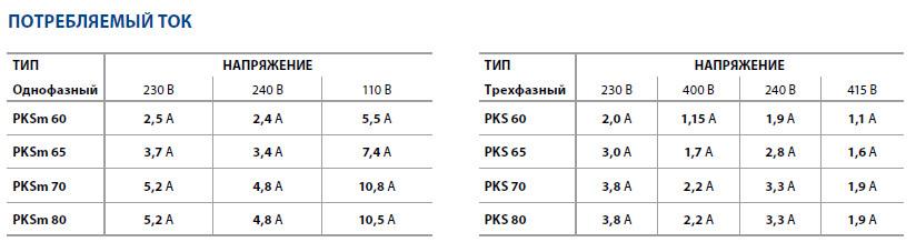 Потребляемый ток насосов PEDROLLO PKS
