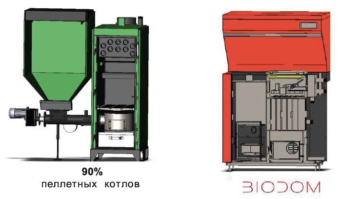 сравнение конструкции котлов biodom