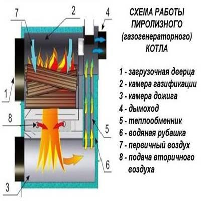 Пиролизные котлы,устройство