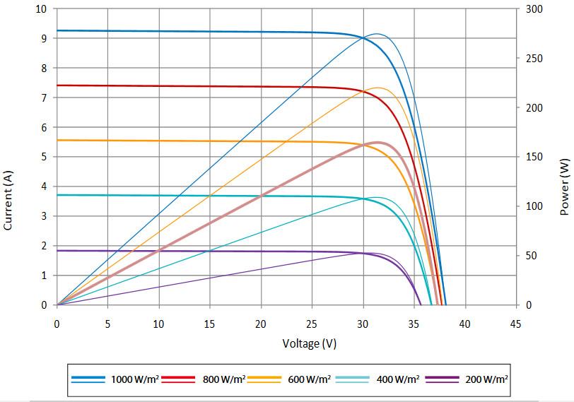 Вольт-амперная характеристика,солнечных батарей SUNTECH, Модели STP275 - 20Wfw,STP270 - 20Wfw,STP265 - 20Wfw