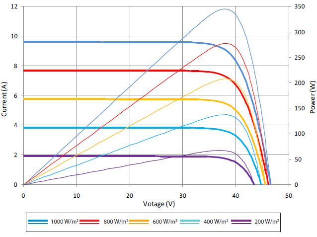Вольт-амперные характеристики, солнечных батарей SUNTECH, Модели Double glass ,STP345S — 24Vfk+,STP340S — 24Vfk+,STP335S — 24Vfk+