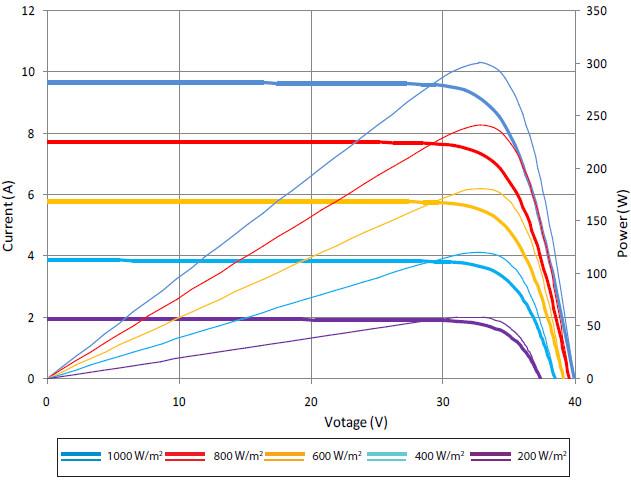 Вольт-амперные характеристики, солнечных батарей SUNTECH, Модели HyPro,STP300S — 20Wfk,STP295S — 20Wfk,STP290S — 20Wfk