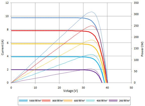 Вольт-амперные характеристики, солнечных батарей SUNTECH, Модели HyPro,STP310S — 20Wfw,STP305S — 20Wfw,STP300S — 20Wfw
