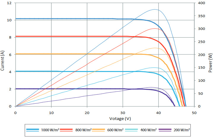 Вольт-амперные характеристики, солнечных батарей SUNTECH, Модели:HyPro,STP375S — 24Vfw,STP370S — 24Vfw,STP365S — 24Vfw