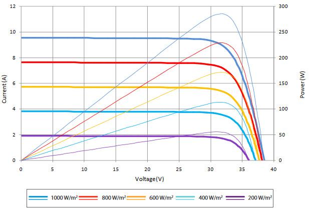 Вольт-амперные характеристики, солнечных батарей SUNTECH, Модели, STP285-20Wfh,STP280-20Wfh,STP275-20Wfh