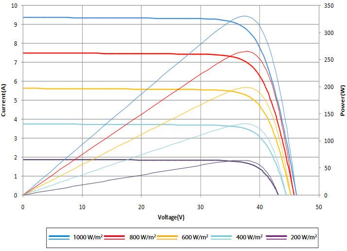 Вольт-амперные характеристики, солнечных батарей SUNTECH, Модели STP330-24Vfw,STP325-24Vfw,STP320-24Vfw
