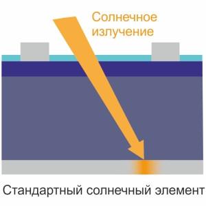 В обычном солнечном элементе имеется слой металлизации алюминия