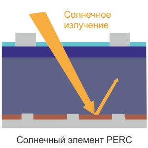 PERC технология(Passated Emitter Rear Cell), пассивации задней части солнечного элемента солнечных батарей