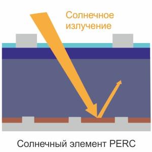 PERC технология(Passated Emitter Rear Cell), пассивации задней части солнечного элемента солнечных батарей