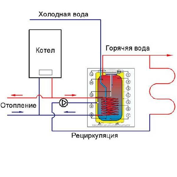 Электрический котел и Бойлер косвенного нагрева ,схема